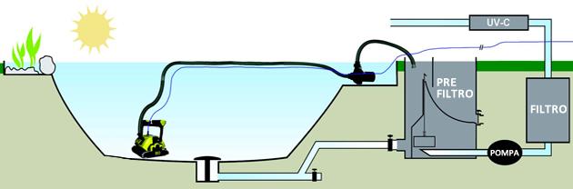 Funzionamento Bio Suction