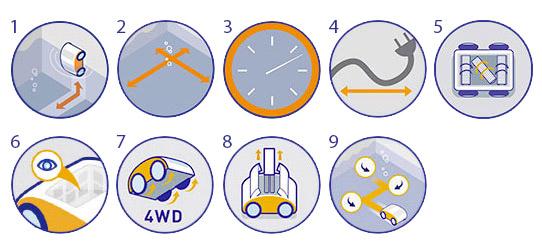 Caratteristiche-R5-R7-4WD